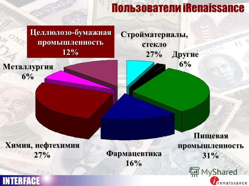 Химия, нефтехимия 27% Металлургия6% Целлюлозо-бумажнаяпромышленность12% Фармацевтика16% Пищеваяпромышленность31% Стройматериалы,стекло27% Другие6% Целлюлозо-бумажнаяпромышленность12% Пользователи iRenaissance