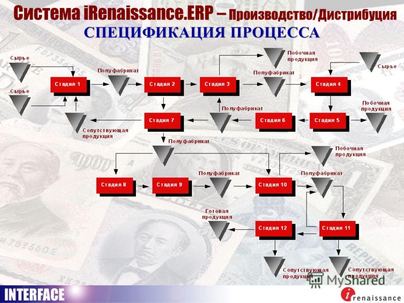 СПЕЦИФИКАЦИЯ ПРОЦЕССА Система iRenaissance.ERP – Производство/Дистрибуция
