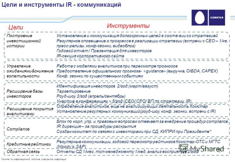 7 7 Цели и инструменты IR - коммуникаций Инструменты Цели Построение инвестиционной истории Управление ожиданиями&снижение волатильности Расширение базы инвесторов Расширение покрытия аналитиками Compliance Кредитные рейтинги Обратная связь Установле