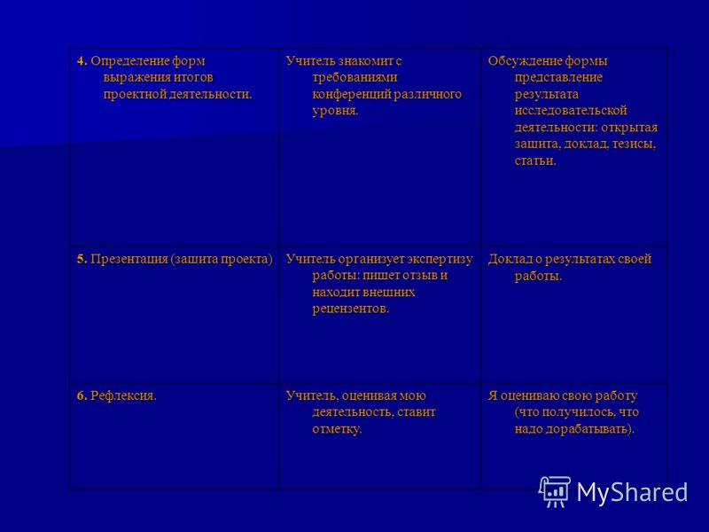 4. Определение форм выражения итогов проектной деятельности. Учитель знакомит с требованиями конференций различного уровня. Обсуждение формы представление результата исследовательской деятельности: открытая защита, доклад, тезисы, статьи. 5. Презента