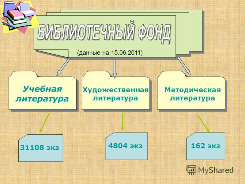 31108 экз Учебная литература 4804 экз Художественная литература 162 экз Методическая литература (данные на 15.06.2011)