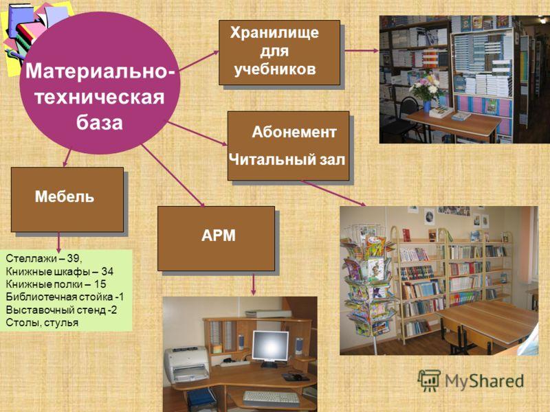 Материально- техническая база Мебель Стеллажи – 39, Книжные шкафы – 34 Книжные полки – 15 Библиотечная стойка -1 Выставочный стенд -2 Столы, стулья Хранилище для учебников АРМ Абонемент Читальный зал