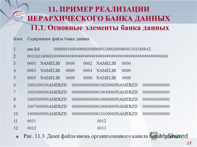 15 11. ПРИМЕР РЕАЛИЗАЦИИ ИЕРАРХИЧЕСКОГО БАНКА ДАННЫХ 11.1. Основные элементы банка данных Рис. 11.3. Дамп файла вновь организованного канала банка данных БлокСодержимое файла банка данных 1aaa.ibd 00060010004000030006001100030006001103360042 20011033
