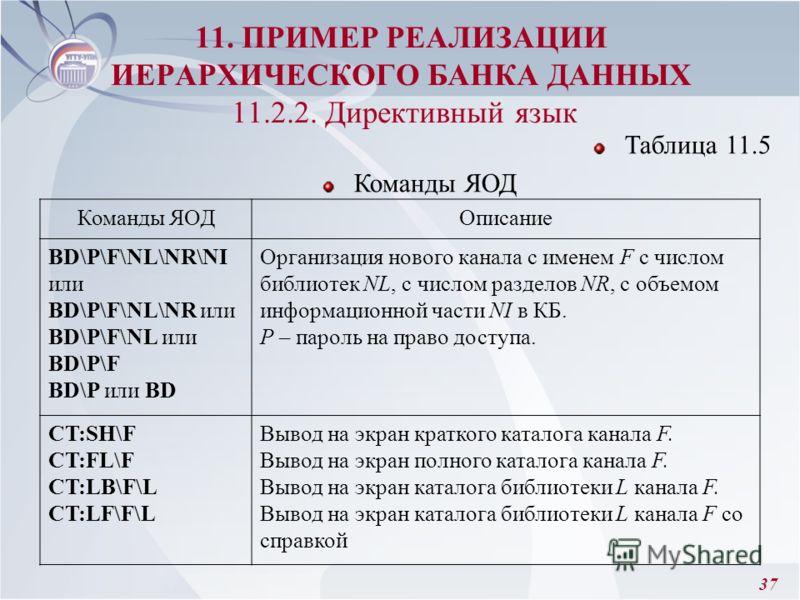 37 11. ПРИМЕР РЕАЛИЗАЦИИ ИЕРАРХИЧЕСКОГО БАНКА ДАННЫХ 11.2.2. Директивный язык Таблица 11.5 Команды ЯОД Описание BD\P\F\NL\NR\NI или BD\P\F\NL\NR или BD\P\F\NL или BD\P\F BD\P или BD Организация нового канала с именем F с числом библиотек NL, с числом