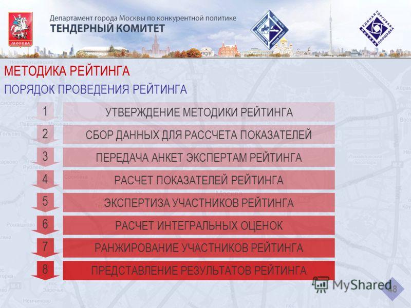 МЕТОДИКА РЕЙТИНГА ПОРЯДОК ПРОВЕДЕНИЯ РЕЙТИНГА 48 УТВЕРЖДЕНИЕ МЕТОДИКИ РЕЙТИНГА 1 СБОР ДАННЫХ ДЛЯ РАССЧЕТА ПОКАЗАТЕЛЕЙ 2 ПЕРЕДАЧА АНКЕТ ЭКСПЕРТАМ РЕЙТИНГА 3 РАСЧЕТ ПОКАЗАТЕЛЕЙ РЕЙТИНГА 4 ЭКСПЕРТИЗА УЧАСТНИКОВ РЕЙТИНГА 5 РАСЧЕТ ИНТЕГРАЛЬНЫХ ОЦЕНОК 6 РА