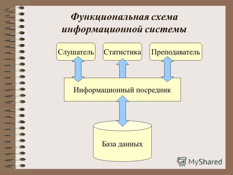 Функциональная схема информационной системы Статистика База данных Информационный посредник СлушательПреподаватель