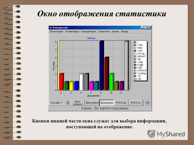 Окно отображения статистики Кнопки нижней части окна служат для выбора информации, поступающей на отображение.