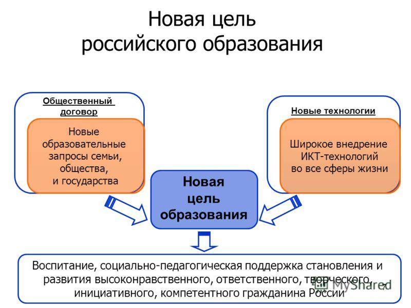 7 Новая цель российского образования Новая цель образования Новые технологии Общественный договор Новые образовательные запросы семьи, общества, и государства Широкое внедрение ИКТ-технологий во все сферы жизни Воспитание, социально-педагогическая по