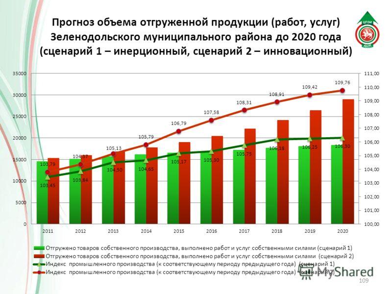 Прогноз объема отгруженной продукции (работ, услуг) Зеленодольского муниципального района до 2020 года (сценарий 1 – инерционный, сценарий 2 – инновационный) 109