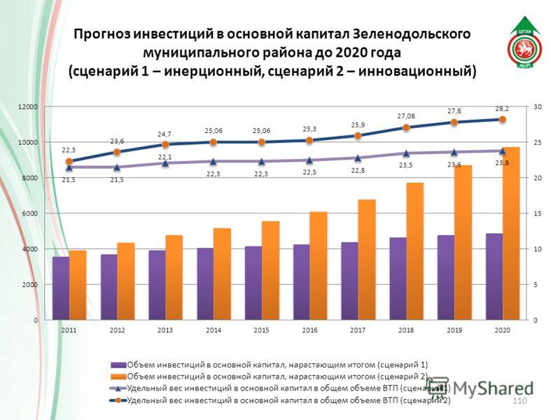 Прогноз инвестиций в основной капитал Зеленодольского муниципального района до 2020 года (сценарий 1 – инерционный, сценарий 2 – инновационный) 110