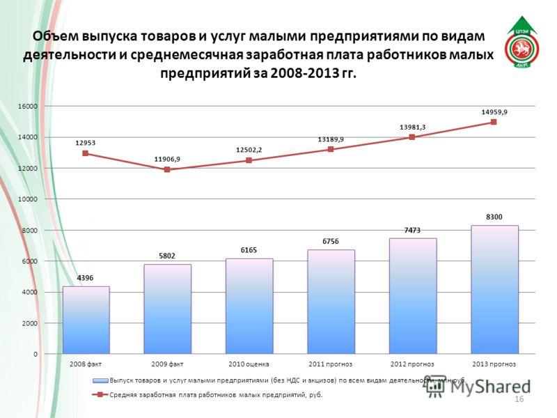 Объем выпуска товаров и услуг малыми предприятиями по видам деятельности и среднемесячная заработная плата работников малых предприятий за 2008-2013 гг. 16