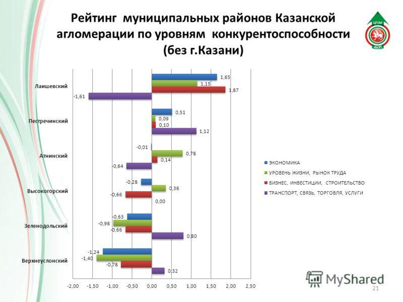 Рейтинг муниципальных районов Казанской агломерации по уровням конкурентоспособности (без г.Казани) 21