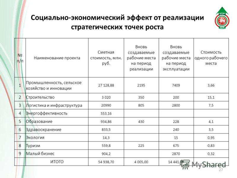 Социально-экономический эффект от реализации стратегических точек роста 27 п/п Наименование проекта Сметная стоимость, млн. руб. Вновь создаваемые рабочие места на период реализации Вновь создаваемые рабочие места на период эксплуатации Стоимость одн