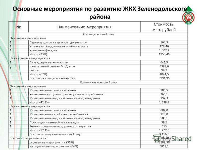 Наименование мероприятия Стоимость, млн. рублей Жилищное хозяйство Окупаемые мероприятия 1. Перевод домов на двухконтурные котлы164,3 1. Установка общедомовых приборов учета178,46 1. Утепление фасадов1 607,7 Итого: (33%)1950,46 Не окупаемые мероприят