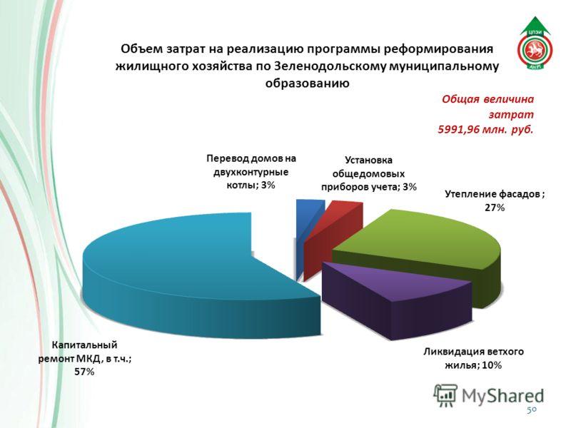 50 Общая величина затрат 5991,96 млн. руб.