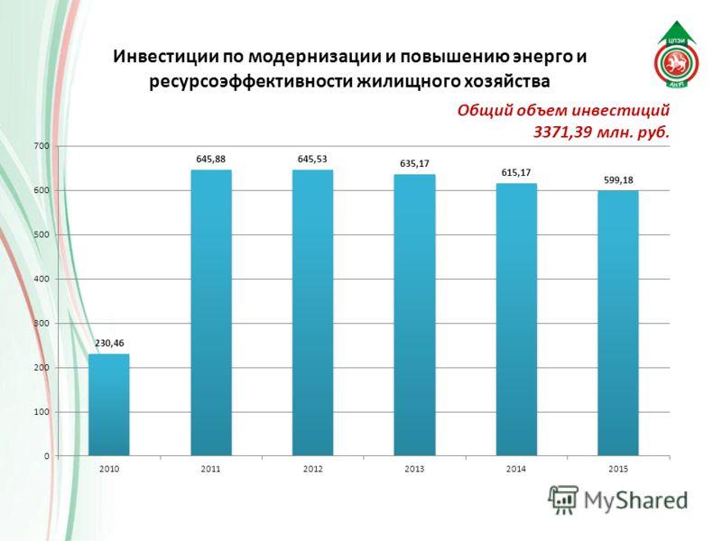 Общий объем инвестиций 3371,39 млн. руб.