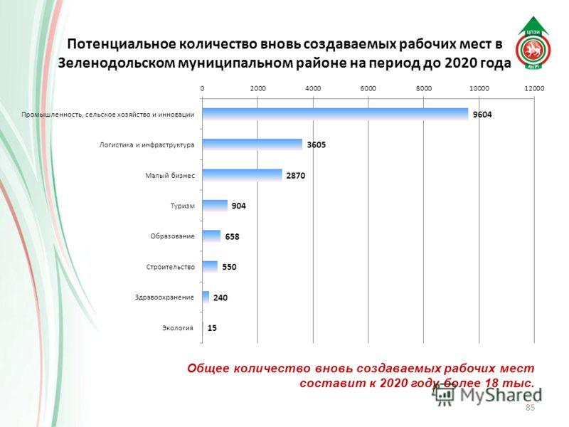 85 Потенциальное количество вновь создаваемых рабочих мест в Зеленодольском муниципальном районе на период до 2020 года Общее количество вновь создаваемых рабочих мест составит к 2020 году более 18 тыс.
