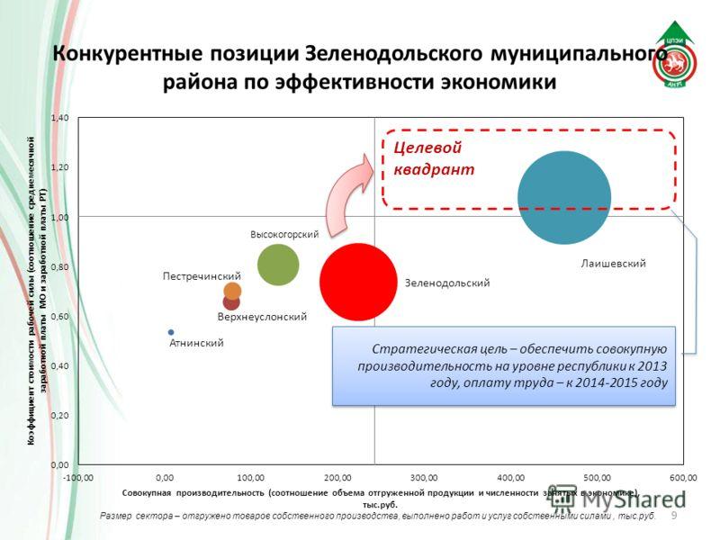 Конкурентные позиции Зеленодольского муниципального района по эффективности экономики 9 Целевой квадрант Стратегическая цель – обеспечить совокупную производительность на уровне республики к 2013 году, оплату труда – к 2014-2015 году Размер сектора –