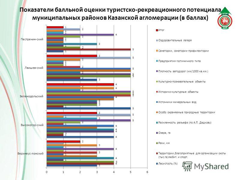 Показатели балльной оценки туристско-рекреационного потенциала муниципальных районов Казанской агломерации (в баллах)