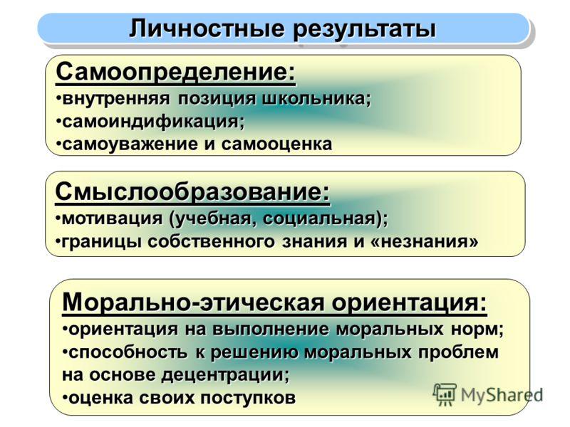Личностные результаты Самоопределение: внутренняя позиция школьника;внутренняя позиция школьника; самоиндификация;самоиндификация; самоуважение и самооценкасамоуважение и самооценка Смыслообразование: мотивация (учебная, социальная);мотивация (учебна