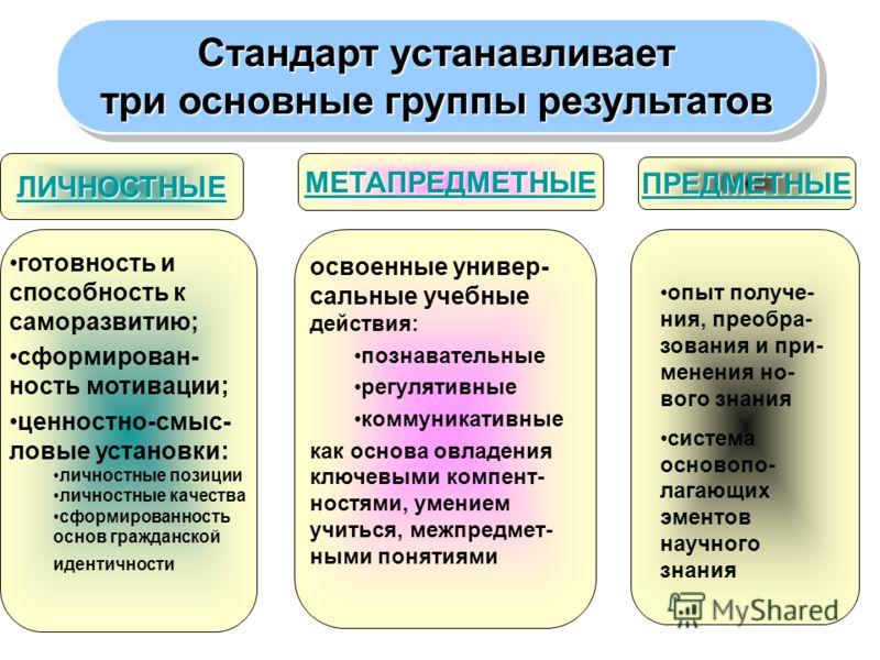 Стандарт устанавливает три основные группы результатов Стандарт устанавливает три основные группы результатов ЛИЧНОСТНЫЕ МЕТАПРЕДМЕТНЫЕ ПРЕДМЕТНЫЕ готовность и способность к саморазвитию; сформирован- ность мотивации; ценностно-смыс- ловые установки: