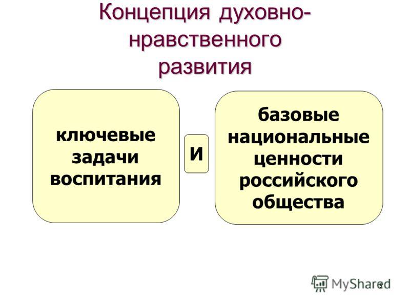 Концепция духовно- нравственного развития 5 ключевые задачи воспитания базовые национальные ценности российского общества И