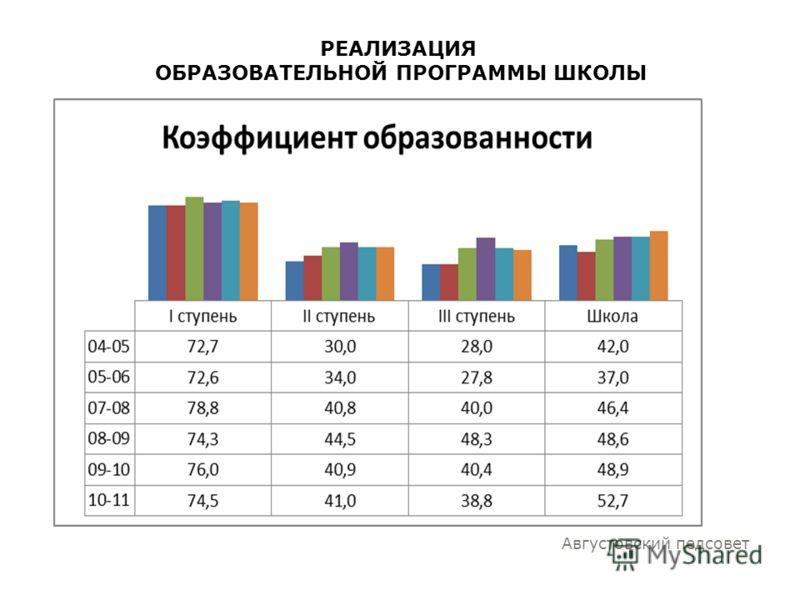РЕАЛИЗАЦИЯ ОБРАЗОВАТЕЛЬНОЙ ПРОГРАММЫ ШКОЛЫ Августовский педсовет