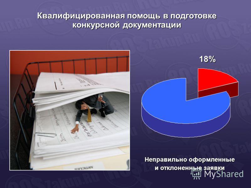 Квалифицированная помощь в подготовке конкурсной документации Неправильно оформленные и отклоненные заявки 18%