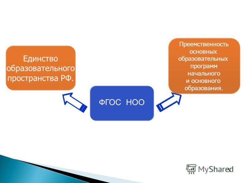 55 ФГОС НОО Единство образовательного пространства РФ. Преемственность основных образовательных программ начального и основного образования.