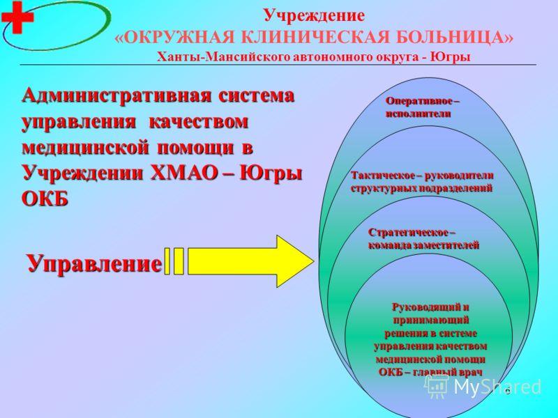 6 Учреждение «ОКРУЖНАЯ КЛИНИЧЕСКАЯ БОЛЬНИЦА» Ханты-Мансийского автономного округа - Югры Оперативное – исполнители Тактическое – руководители структурных подразделений Стратегическое – команда заместителей Руководящий и принимающий решения в системе