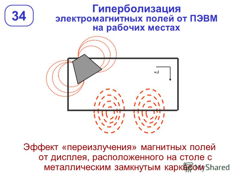 Гиперболизация электромагнитных полей от ПЭВМ на рабочих местах 34 Эффект «переизлучения» магнитных полей от дисплея, расположенного на столе с металлическим замкнутым каркасом J