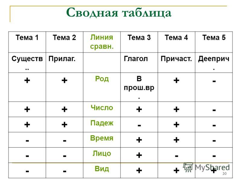 30 Сводная таблица Тема 1Тема 2Линия сравн. Тема 3Тема 4Тема 5 Существ.. Прилаг. Глагол Причаст.Дееприч. ++ РодВ прош.вр. +- ++ Число ++- ++ Падеж -+- -- Время ++- -- Лицо +-- -- Вид +++