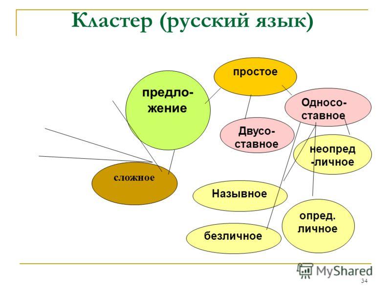 34 Кластер (русский язык) предло- жение простое Двусо- ставное Односо- ставное безличное неопред -личное опред. личное Назывное сложное