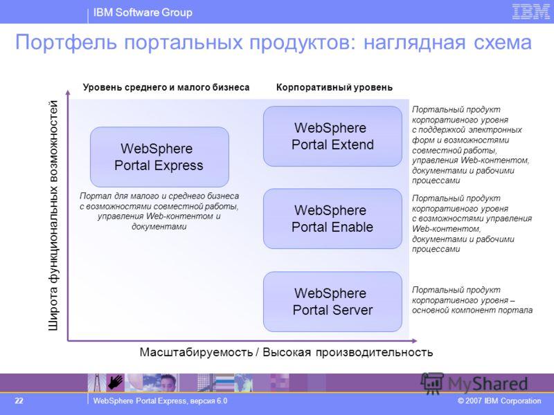 IBM Software Group WebSphere Portal Express, версия 6.0 © 2007 IBM Corporation 22 Портфель портальных продуктов: наглядная схема Широта функциональных возможностей Масштабируемость / Высокая производительность WebSphere Portal Express WebSphere Porta