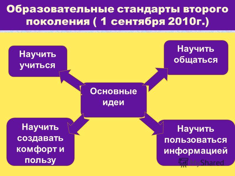 Образовательные стандарты второго поколения ( 1 сентября 2010г.) Основные идеи Научить учиться Научить создавать комфорт и пользу Научить общаться Научить пользоваться информацией