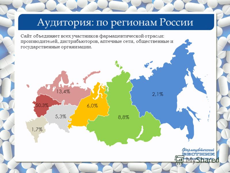 Аудитория: по регионам России 50,3% 1,7% 5,3% 6,0% 2,1% 8,8% 13,4% Сайт объединяет всех участников фармацевтической отрасли: производителей, дистрибьюторов, аптечные сети, общественные и государственные организации.