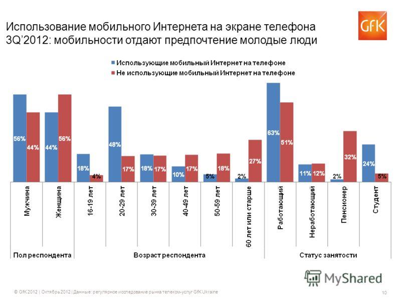 10 © GfK 2012 | Октябрь 2012 | Данные: регулярное исследование рынка телеком-услуг GfK Ukraine Использование мобильного Интернета на экране телефона 3Q2012: мобильности отдают предпочтение молодые люди