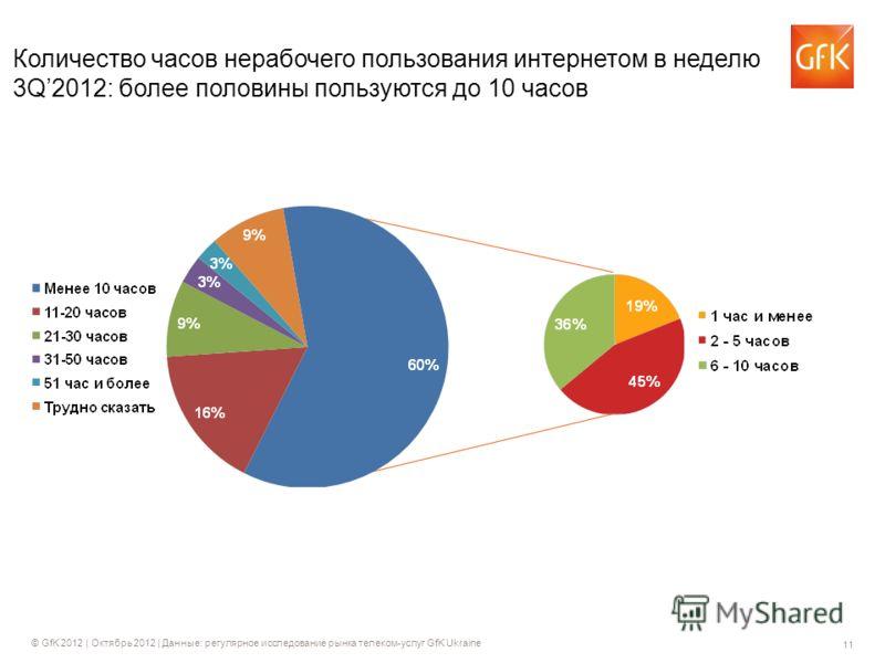 11 © GfK 2012 | Октябрь 2012 | Данные: регулярное исследование рынка телеком-услуг GfK Ukraine Количество часов нерабочего пользования интернетом в неделю 3Q2012: более половины пользуются до 10 часов