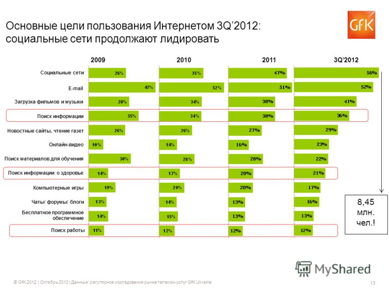 13 © GfK 2012 | Октябрь 2012 | Данные: регулярное исследование рынка телеком-услуг GfK Ukraine Основные цели пользования Интернетом 3Q2012: социальные сети продолжают лидировать 2009201020113Q2012 Социальные сети E-mail Чаты/ форумы/ блоги Онлайн-вид