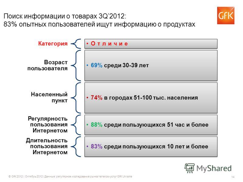 14 © GfK 2012 | Октябрь 2012 | Данные: регулярное исследование рынка телеком-услуг GfK Ukraine Поиск информации о товарах 3Q2012: 83% опытных пользователей ищут информацию о продуктах Категория Отличие Возраст пользователя 69% среди 30-39 лет Населен