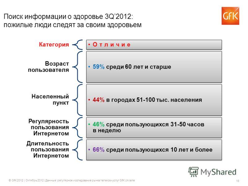 16 © GfK 2012 | Октябрь 2012 | Данные: регулярное исследование рынка телеком-услуг GfK Ukraine Поиск информации о здоровье 3Q2012: пожилые люди следят за своим здоровьем Категория Отличие Возраст пользователя 59% среди 60 лет и старше Населенный пунк