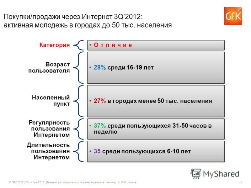 17 © GfK 2012 | Октябрь 2012 | Данные: регулярное исследование рынка телеком-услуг GfK Ukraine Покупки/продажи через Интернет 3Q2012: активная молодежь в городах до 50 тыс. населения Категория Отличие Возраст пользователя 28% среди 16-19 лет Населенн