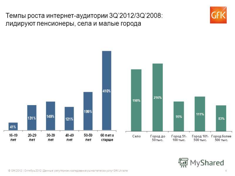 © GfK 2012 | Октябрь 2012 | Данные: регулярное исследование рынка телеком-услуг GfK Ukraine4 Темпы роста интернет-аудитории 3Q2012/3Q2008: лидируют пенсионеры, села и малые города