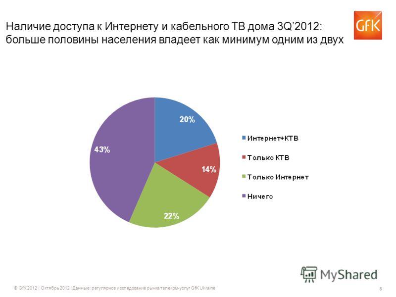 8 © GfK 2012 | Октябрь 2012 | Данные: регулярное исследование рынка телеком-услуг GfK Ukraine Наличие доступа к Интернету и кабельного ТВ дома 3Q2012: больше половины населения владеет как минимум одним из двух