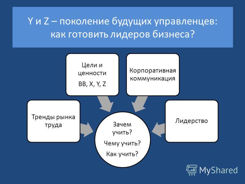 Y и Z – поколение будущих управленцев: как готовить лидеров бизнеса? Зачем учить? Чему учить? Как учить? Тренды рынка труда Цели и ценности BB, X, Y, Z Корпоративная коммуникация Лидерство