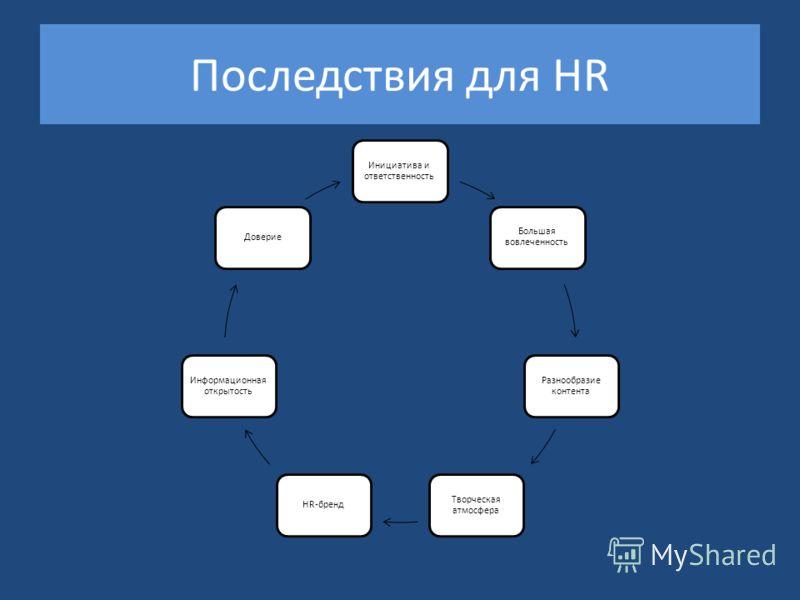 Последствия для HR Инициатива и ответственность Большая вовлеченность Разнообразие контента Творческая атмосфера HR-бренд Информационная открытость Доверие