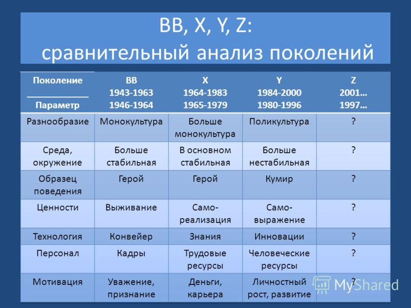 BB, X, Y, Z: сравнительный анализ поколений