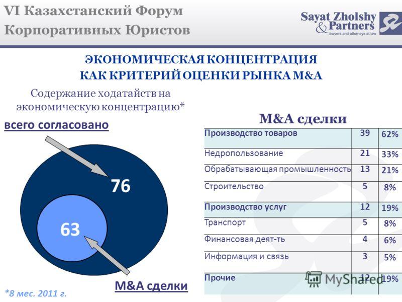 VI Казахстанский Форум Корпоративных Юристов 76 ЭКОНОМИЧЕСКАЯ КОНЦЕНТРАЦИЯ КАК КРИТЕРИЙ ОЦЕНКИ РЫНКА M&A Содержание ходатайств на экономическую концентрацию* всего согласовано M&A сделки Производство товаров39 62% Недропользование21 33% Обрабатывающа