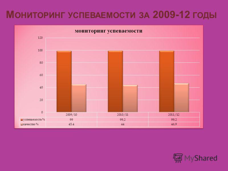 М ОНИТОРИНГ УСПЕВАЕМОСТИ ЗА 2009-12 ГОДЫ