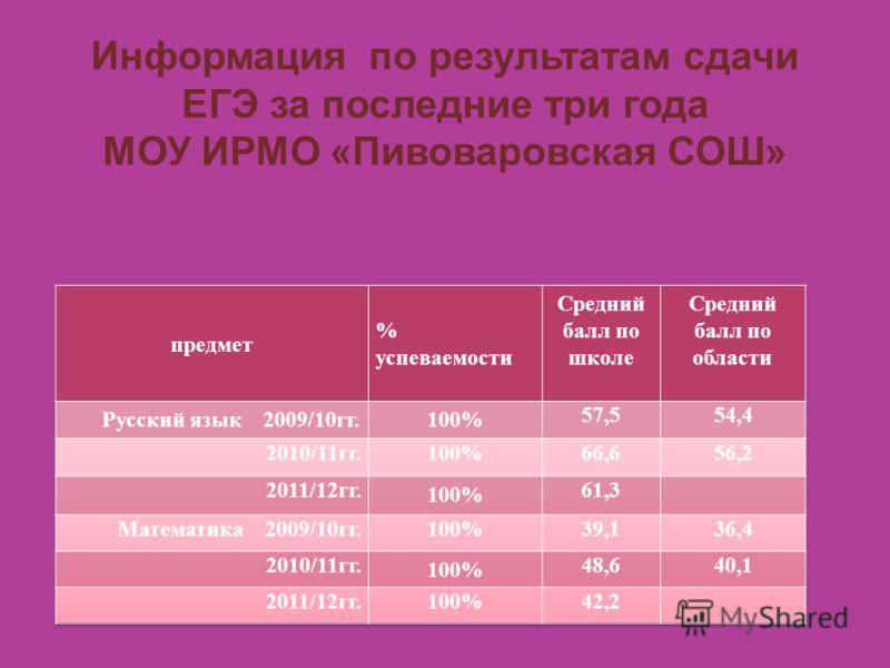 Информация по результатам сдачи ЕГЭ за последние три года МОУ ИРМО «Пивоваровская СОШ»